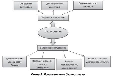 Схема составления бизнес плана для базнеса