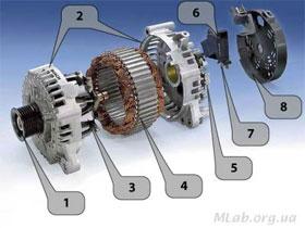 Конструкция электрогенератора, фото
