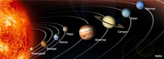 Планеты солнечной системы по порядку от солнца  в картинках, фото
