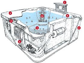 Устройства гидромассажной ванны, фото
