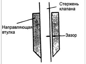 Зазор между стержнем и направляющей втулкой клапана, фото