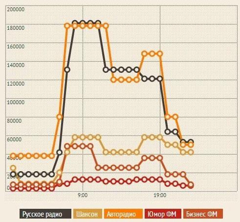 Влияние рейтинга радиостанций на стоимость рекламы