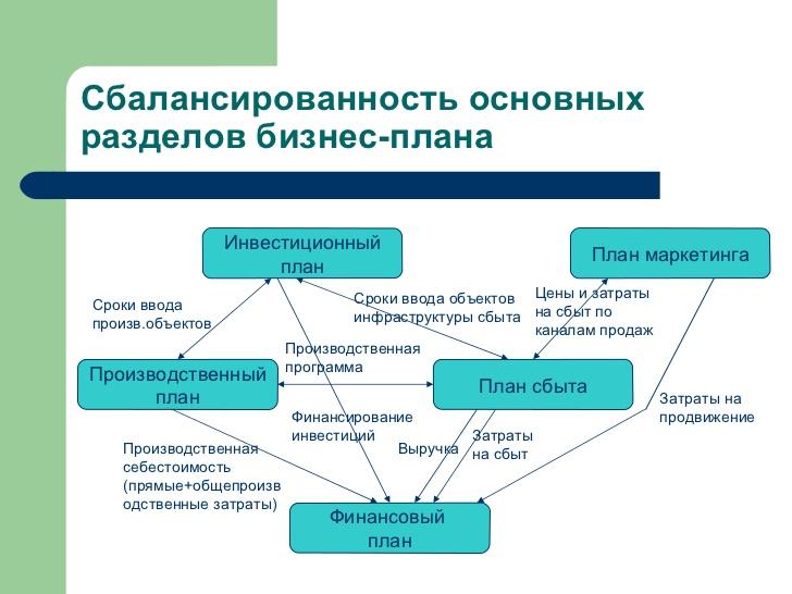Схема готового бизнес плана