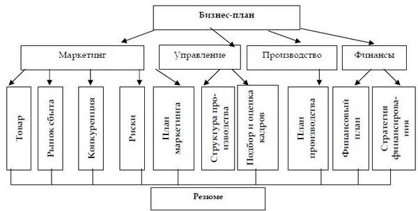 Цель бизнес плана автосервиса бизнес план торфопредприятие