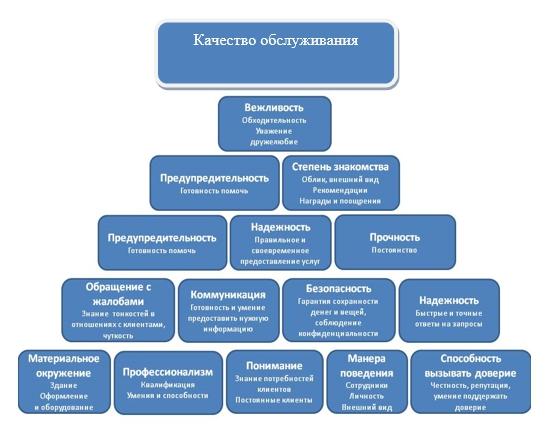 Схема системы управления качеством