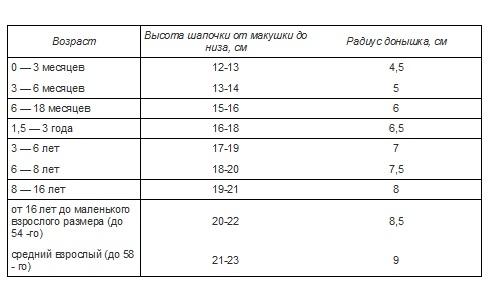 Таблица размеров шапок, фото