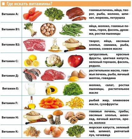 Тамблица витаминов для зубов