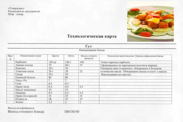 Справочник технологических карт по приготовлению блюд