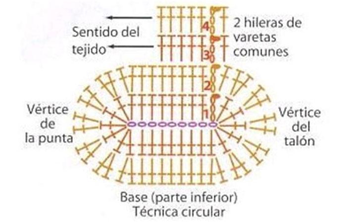 Схема вязки подошвы пинетки столбиком с накидом, фото