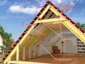Утепление крыши и мансарды своими руками, фото