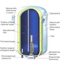 Внутреннее покрытие бака бойлера, фото